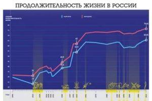 Статистика продолжительности жизни россиян