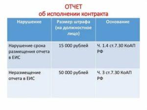 Отчет заказчика об исполнении контракта по 44 фз сроки размещения