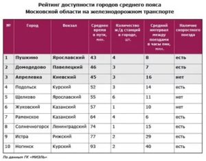 Рейтинг лучших районов московской области
