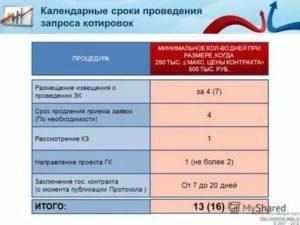 Котировки сроки проведения таблица