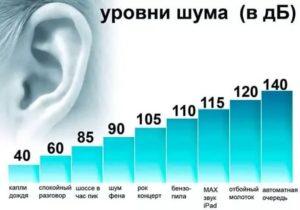 Нормальный уровень шума для человека в дб