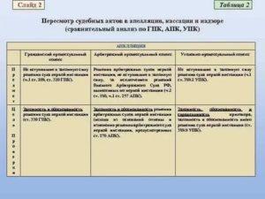 Отличия апелляции от кассации в уголовном процессе таблица