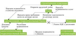 Переуступка права требования долга между юридическими лицами проводки ндс