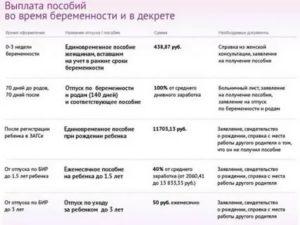 Во сколько месяцев идут в декретный отпуск 2019 году беларуси