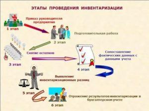 Кто отвечает за проведение инвентаризации в бюджетном учреждении
