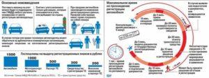 Сколько дней дается для регистрации авто после покупки