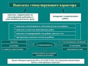 Стимулирующие и компенсационные выплаты в бюджетном учреждении