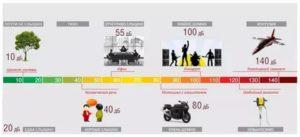 Сравнение шума в децибелах