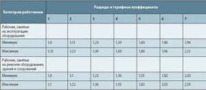 Тарифная ставка инженера 1 категории