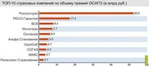 Рейтинг страховых компаний по осаго 2019 в омске