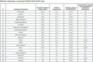 Рейтинг страховых компаний осаго 2019 самара