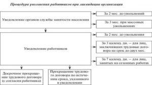 Обязательные выплаты декретнице при ликвидации предприятия 2019
