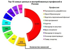 Высокооплачиваемые гуманитарные профессии список