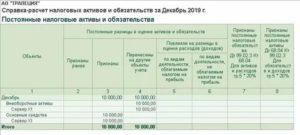 Бухгалтерская справка расчет налога на прибыль 31 01 2019