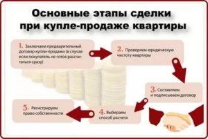 Какие ксерокопии документов для продажи квартиры нужно отдать поккупателлю