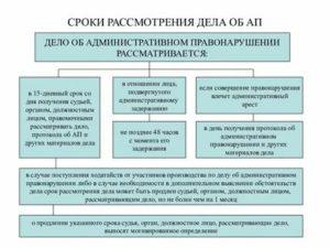 Срок рассмотрения постановления об административном правонарушении