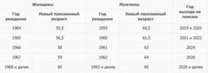 Выход на пенсию мужчин 1957 года рождения украина