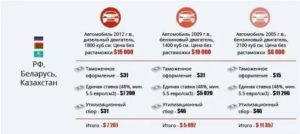Беларусь как ввезти авто без растаможки