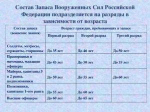 До какого возраста в россии мужчина обязан воевать