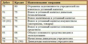 Смена учредителя проводки сч 81
