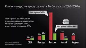 Сколько получают в макдоналдсе в месяц