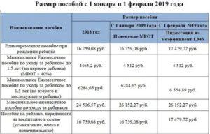 Какие выплаты положены при рождении третьего ребенка в 2019 дагестане