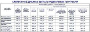 Сумма компенсации за проезд инвалидам 2 группы