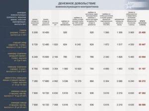 Зарплата у контрактников 2019