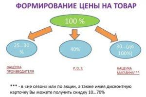 Минимальная наценка на товар для налоговой 2019