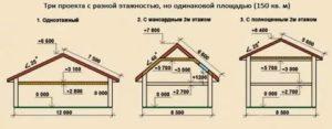 Облагается ли налогом мансардный этаж частного дома