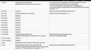Список врачей для детского сада 2019 спб