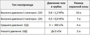 Охранная зона газопровода высокого давления межпоселковый сколько метров снип