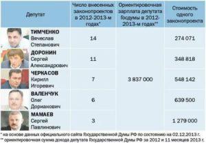 Какая зарплата у депутата областного совета