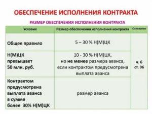 Максимальный размер авансового платежа по 44 фз