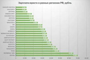 Сколько получают государственные юристы