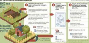 Какой садовый дом подлежит государственной регистрации