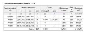 Расчет процентов за использование чужих денежных средств калькулятор