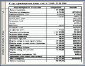 Как сделать отчет за месяц сколько было выделено средств