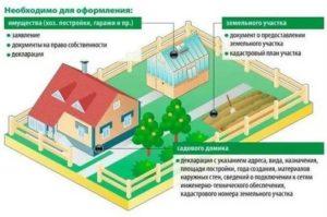 Нужно ли разрешение на строительство бани на своем земельном участке