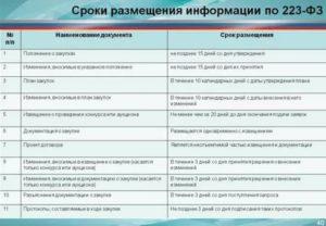 Причины отмены процедуры закупки по 223 фз на аст