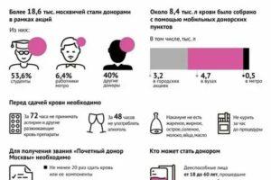Стоимость сдачи крови в москве