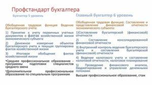 Профстандарт ведущий экономист 2019 утвержденный