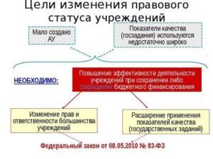 Изменение правового статуса организации