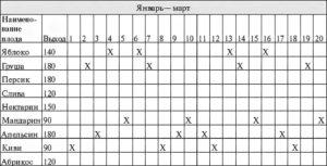 Как составить график по стирке белья в детском саду