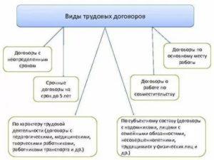 Виды трудовых договоров образцы