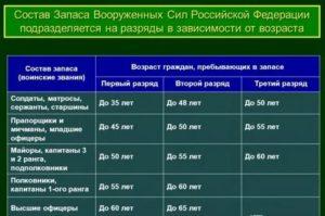 В каком возрасте заканчивается воинская обязанность в россии
