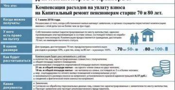 Оплата капремонта после 80 лет в московской области