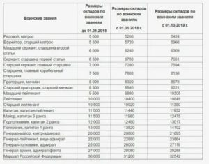 Повышение зарплаты военным в 2019 году когда и на сколько