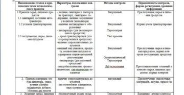 Программа производственного контроля для общепита образец 2019
