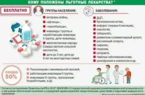 Список бесплатных лекарств на 2019 год при бронхиальной астме